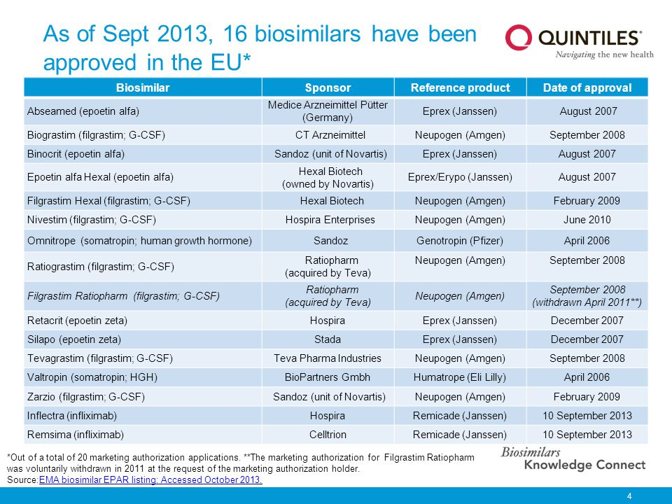 As of Sept 2013, 16 biosimilars have been approved in the EU*