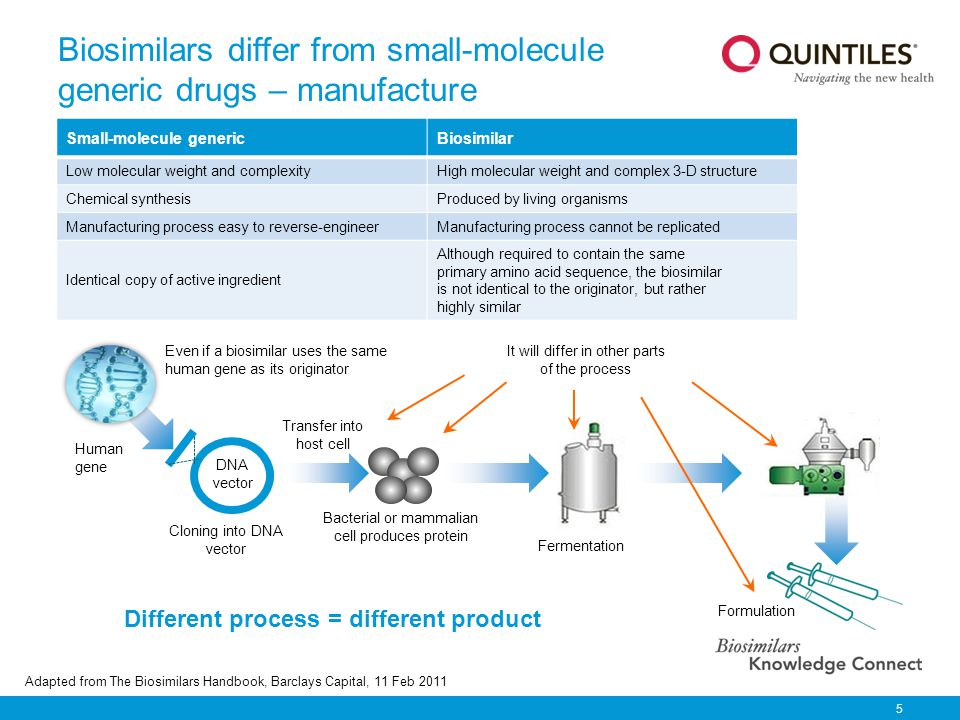 Biosimilars differ from small-molecule generic drugs – manufacture