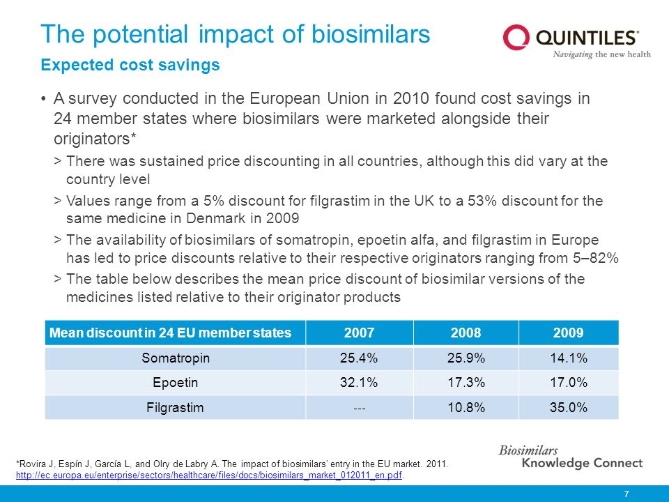 The potential impact of biosimilars