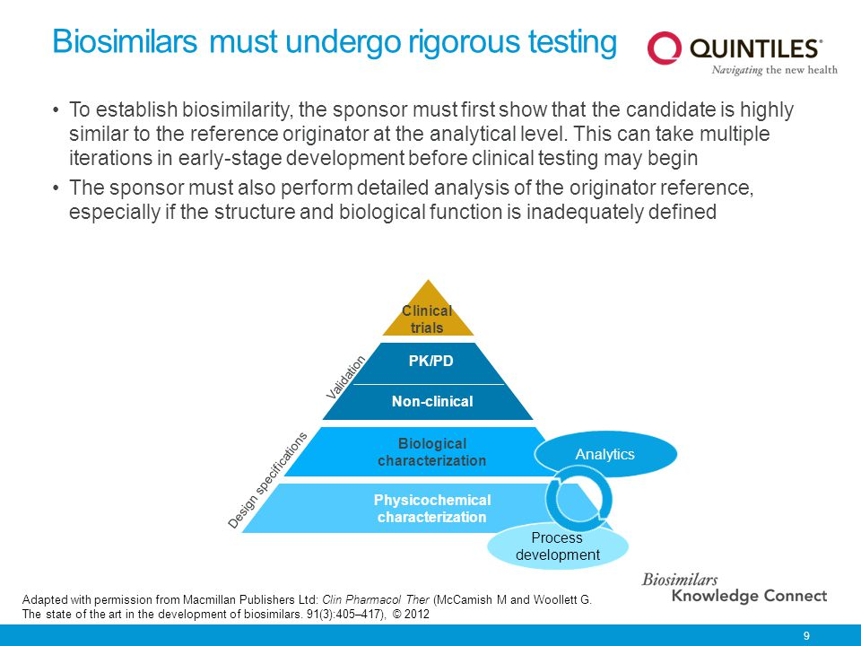 Biosimilars must undergo rigorous testing
