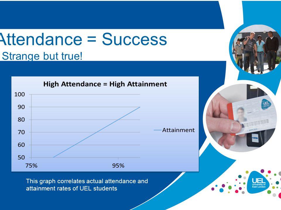 Attendance = Success - Strange but true!