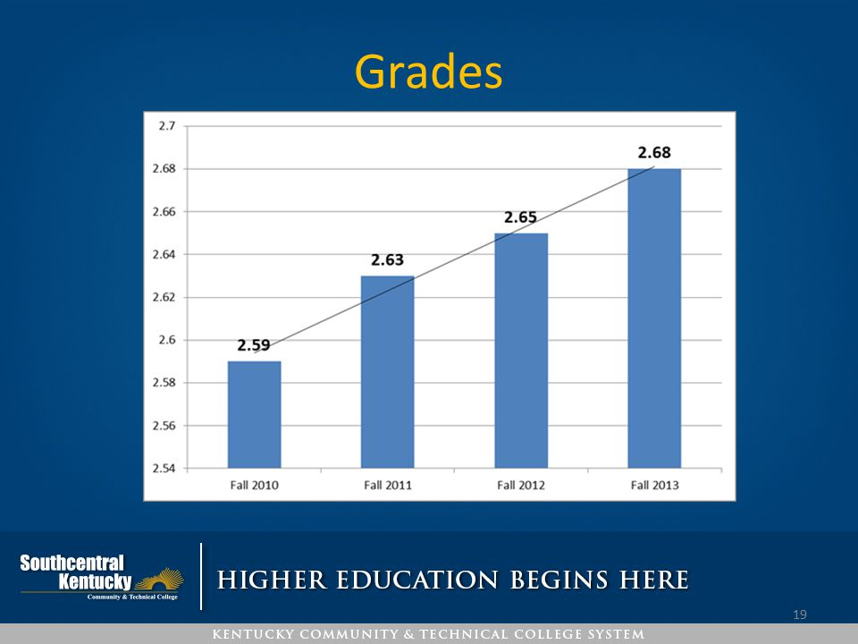 Grades Napoles. W: more student withdrew the year we started the agreement, but that number has decreased.