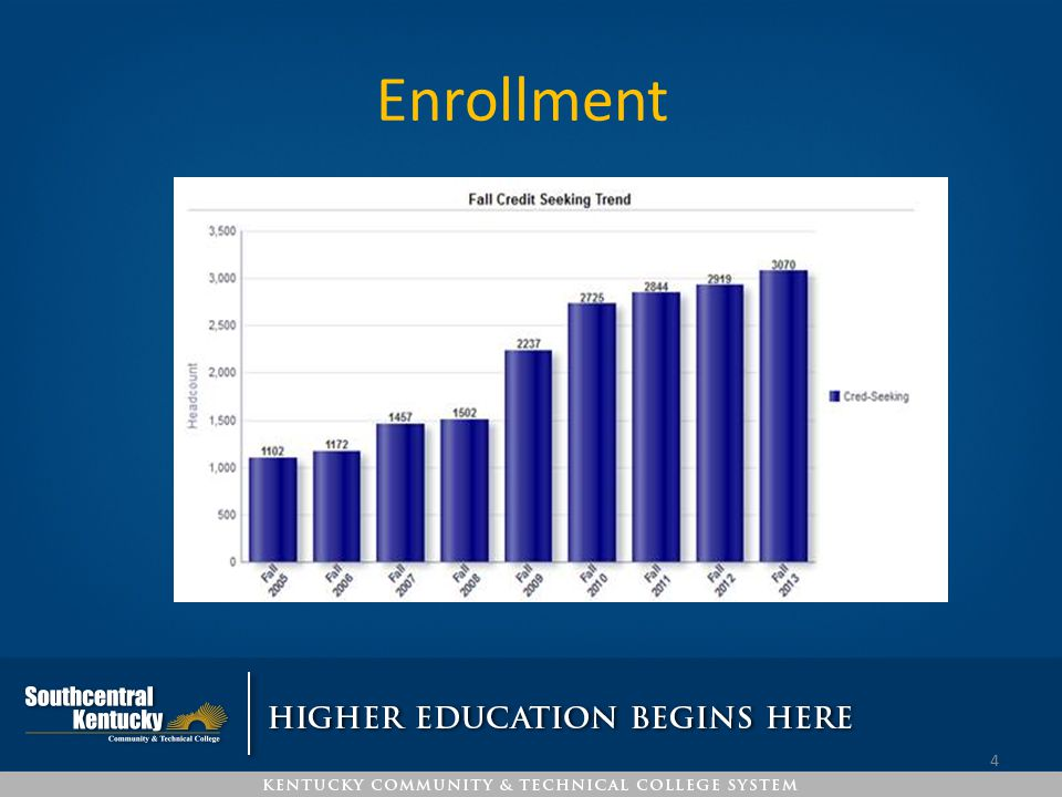 Enrollment Napoles Decrease this last year due to dual credit charge