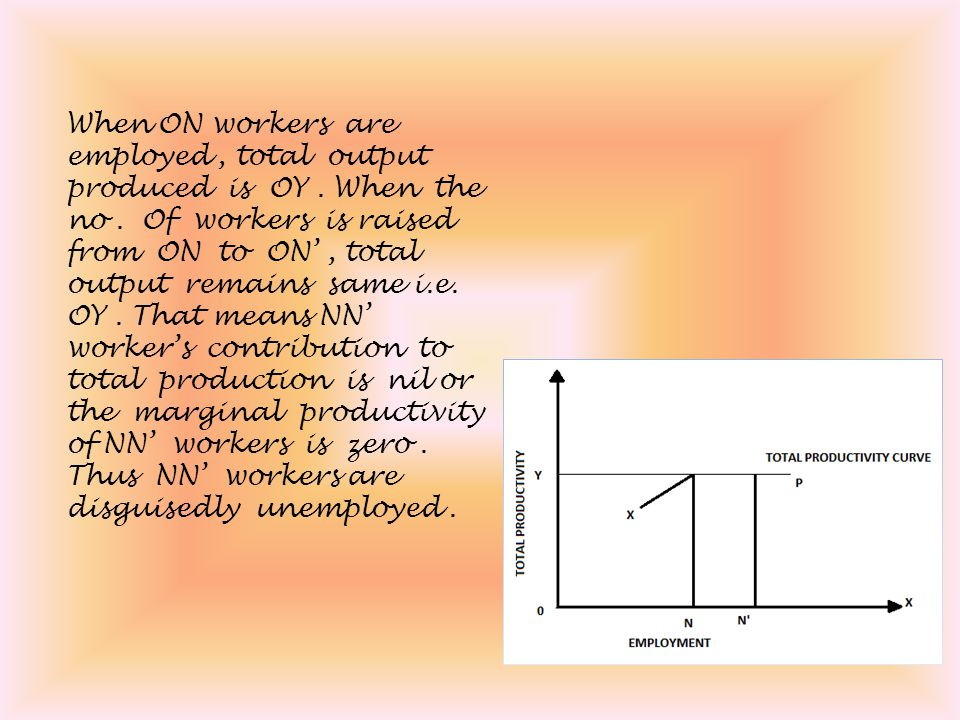 When ON workers are employed , total output produced is OY .