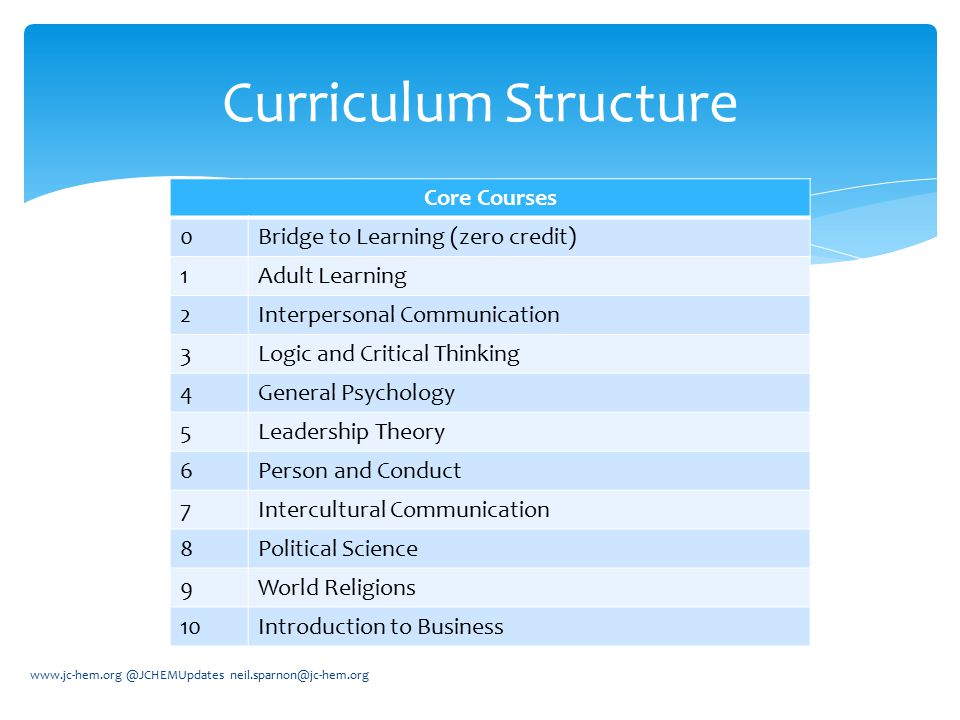 Curriculum Structure Core Courses Bridge to Learning (zero credit) 1