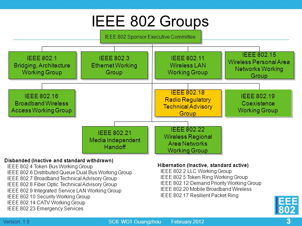IEEE 8022 Physical Layer / Air Interface