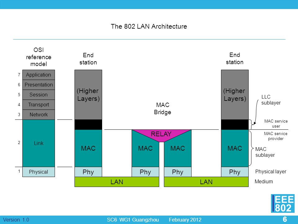 The 802 LAN Architecture (Higher Layers) (Higher Layers) LLC LLC MAC