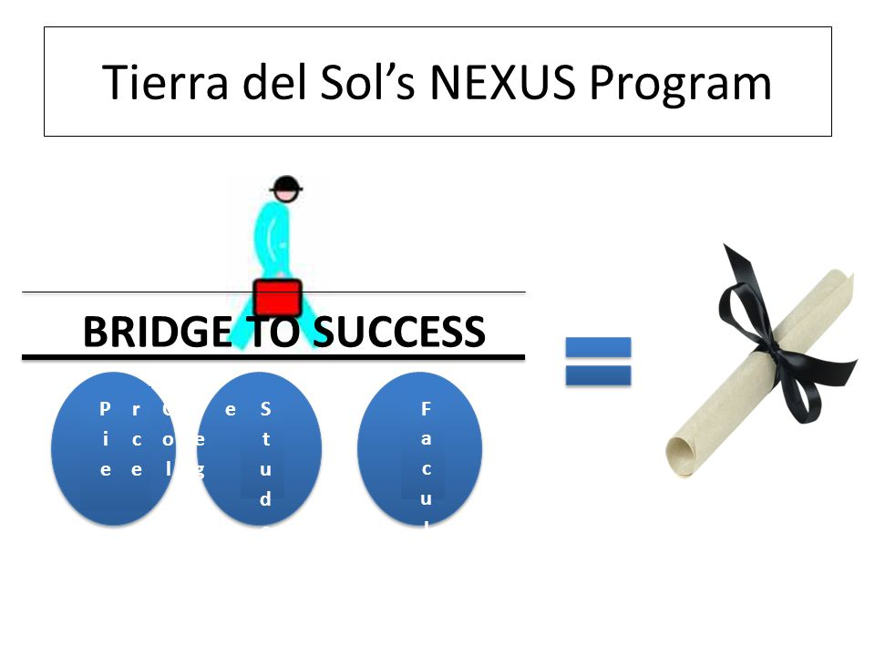 Tierra del Sol's NEXUS Program