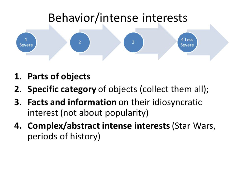 Behavior/intense interests