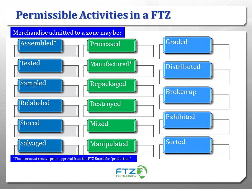 Permissible Activities in a FTZ
