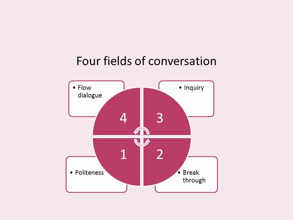 Four fields of conversation