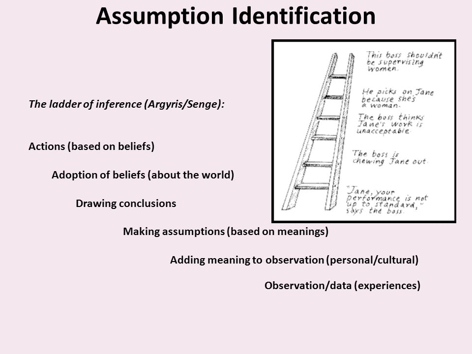 Assumption Identification