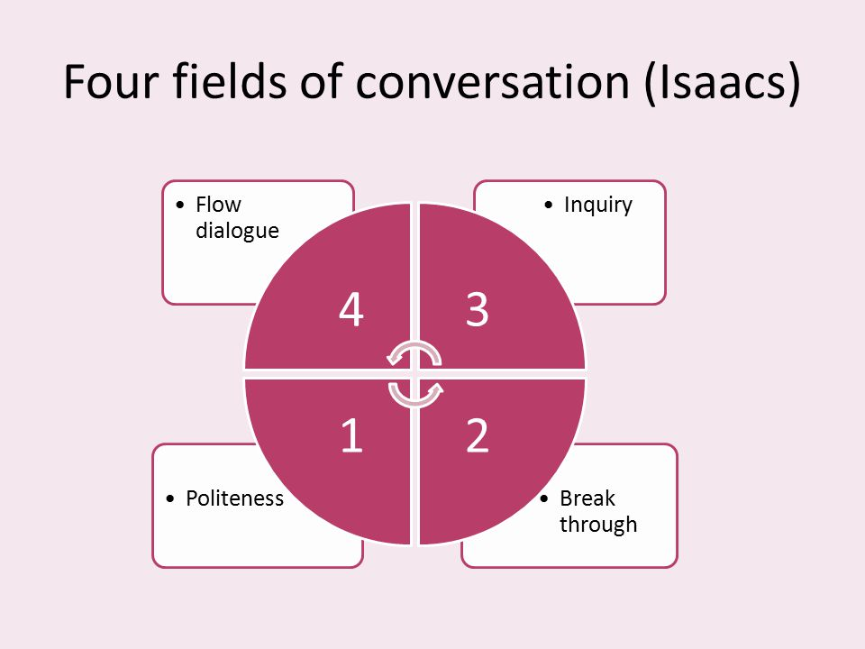 Four fields of conversation (Isaacs)