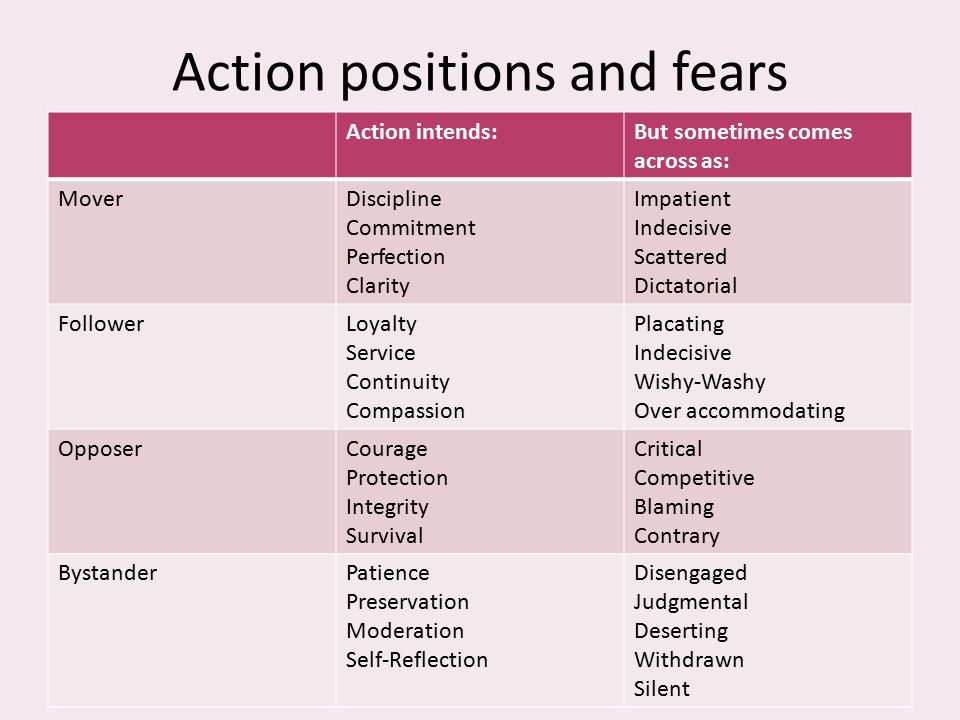Action positions and fears