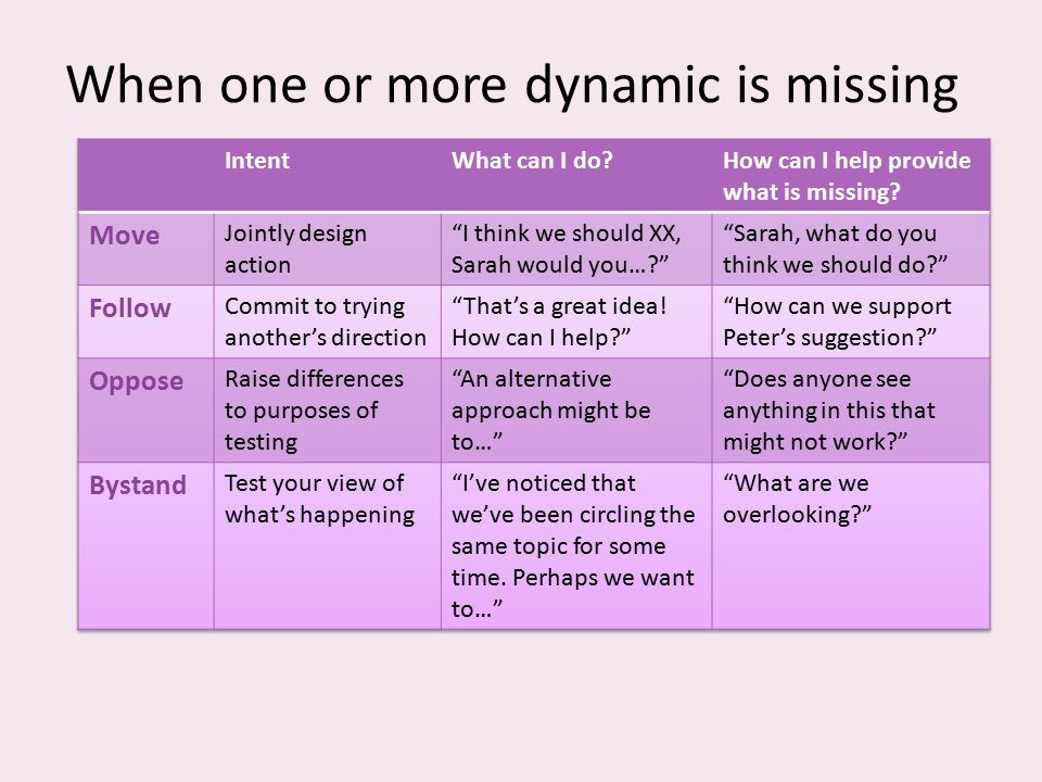 When one or more dynamic is missing