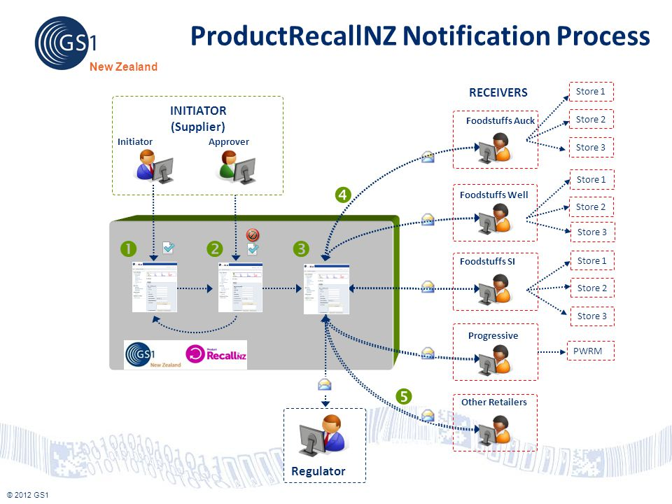 ProductRecallNZ Notification Process