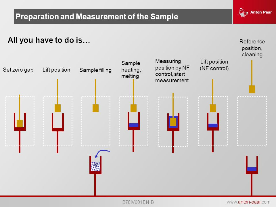 Preparation and Measurement of the Sample