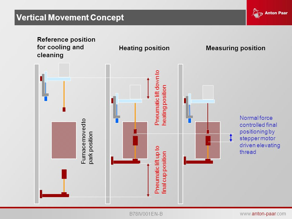 Vertical Movement Concept