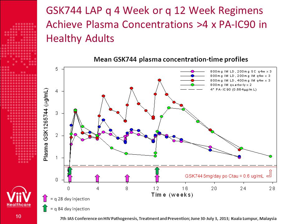 GSK744 LAP q 4 Week or q 12 Week Regimens Achieve Plasma Concentrations >4 x PA-IC90 in Healthy Adults