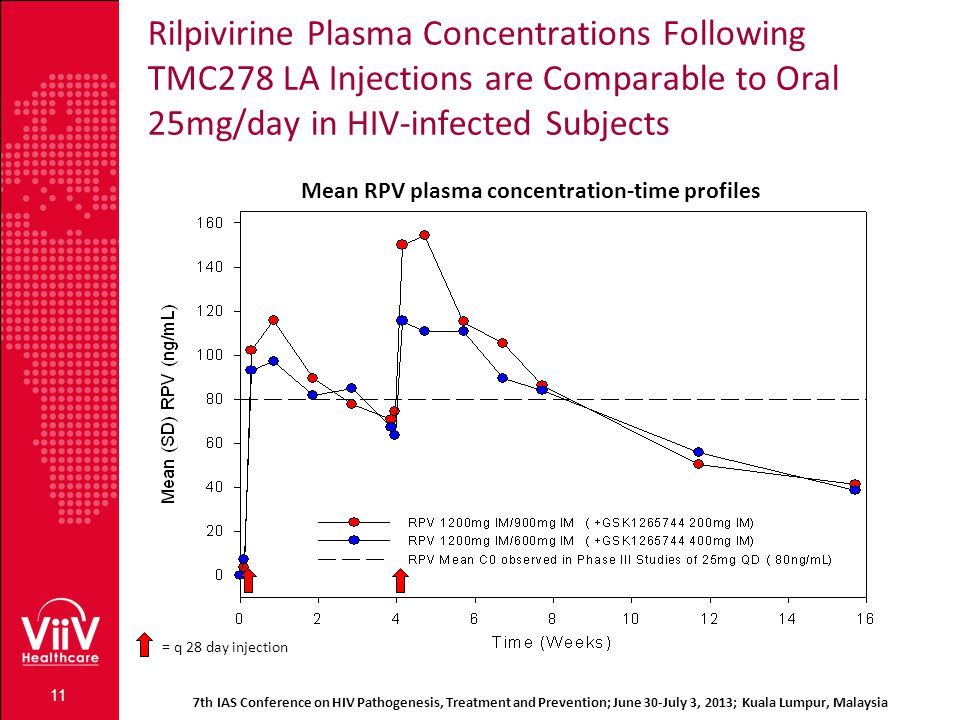 Rilpivirine Plasma Concentrations Following TMC278 LA Injections are Comparable to Oral 25mg/day in HIV-infected Subjects