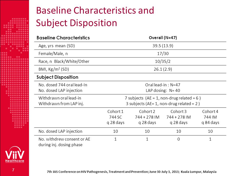 Baseline Characteristics and Subject Disposition