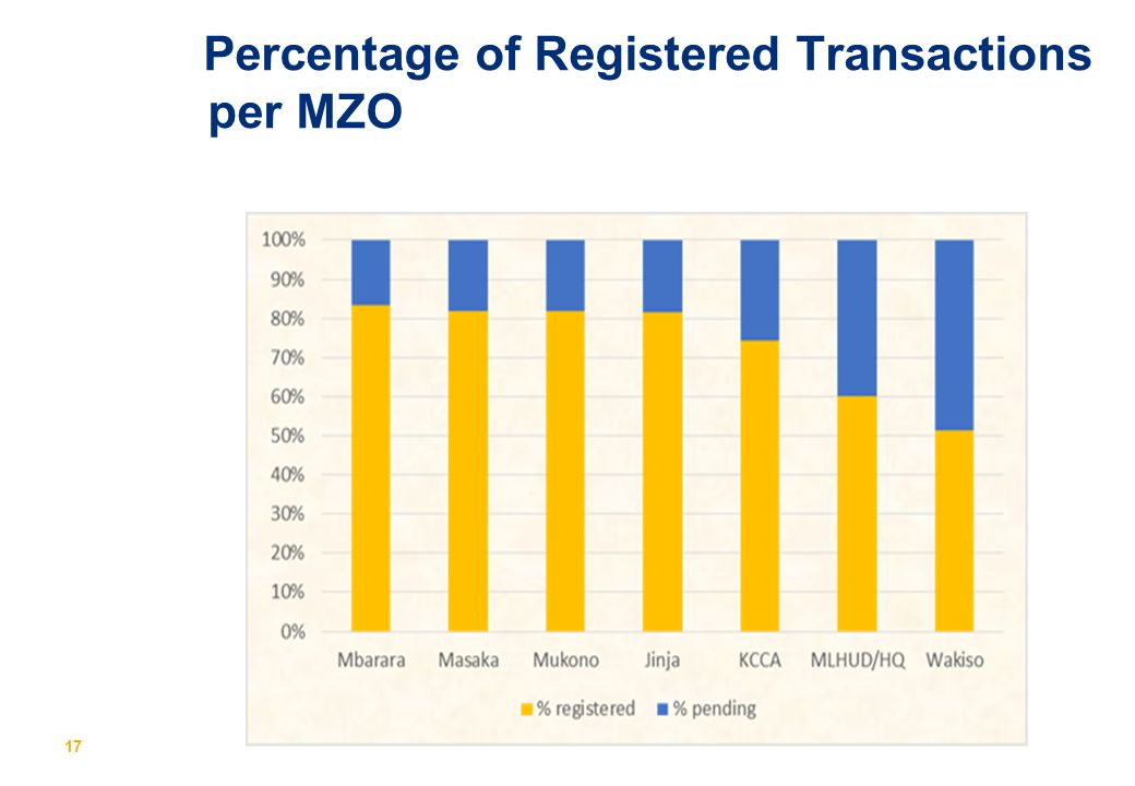 Percentage of Registered Transactions per MZO