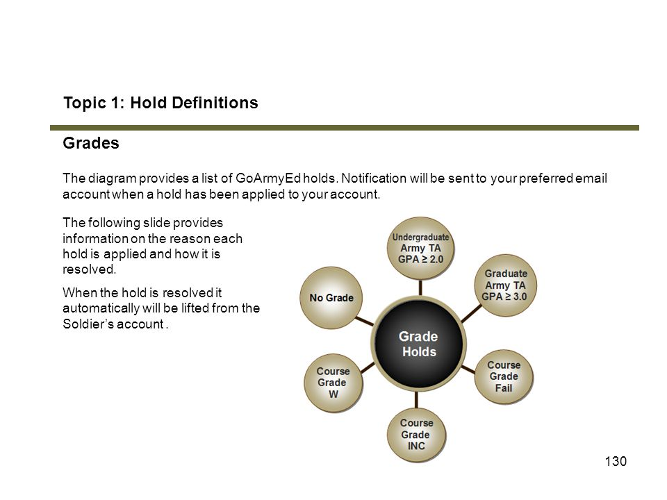 Topic 1: Hold Definitions Grades