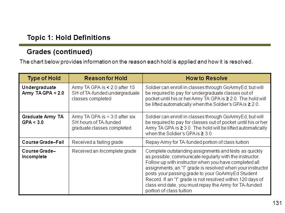 Topic 1: Hold Definitions Grades (continued)