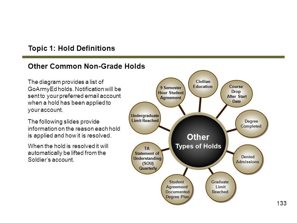 Topic 1: Hold Definitions Other Common Non-Grade Holds