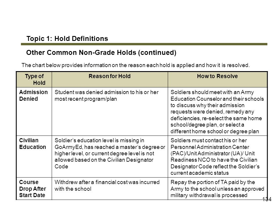 Topic 1: Hold Definitions Other Common Non-Grade Holds (continued)