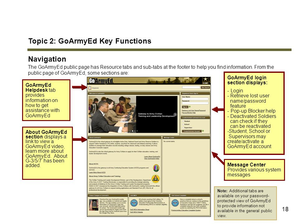 Topic 2: GoArmyEd Key Functions Navigation