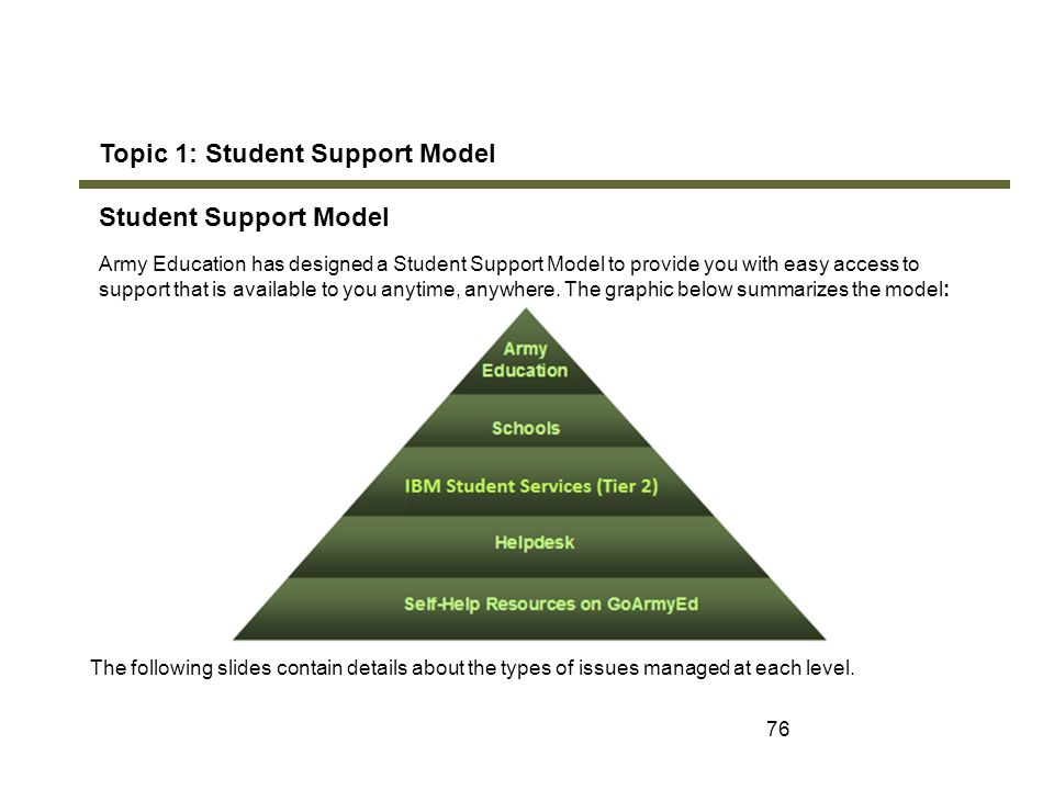 Topic 1: Student Support Model Student Support Model
