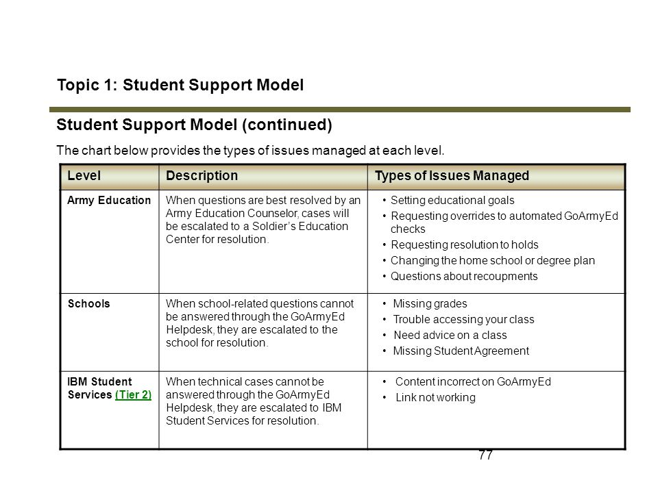 Topic 1: Student Support Model Student Support Model (continued)