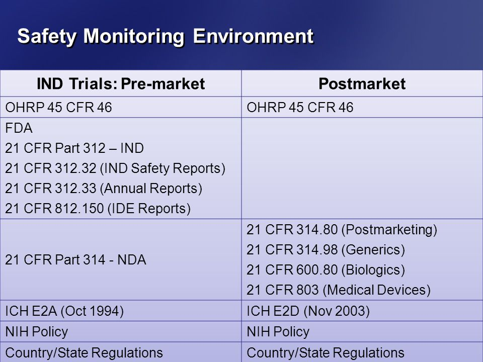 Safety Monitoring Environment