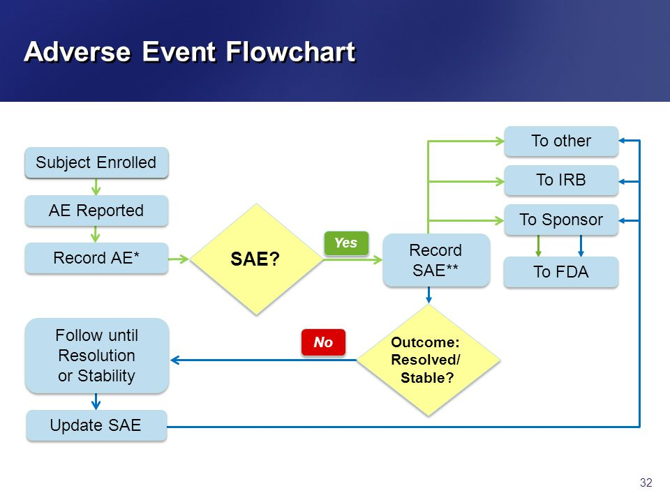 Adverse Event Flowchart