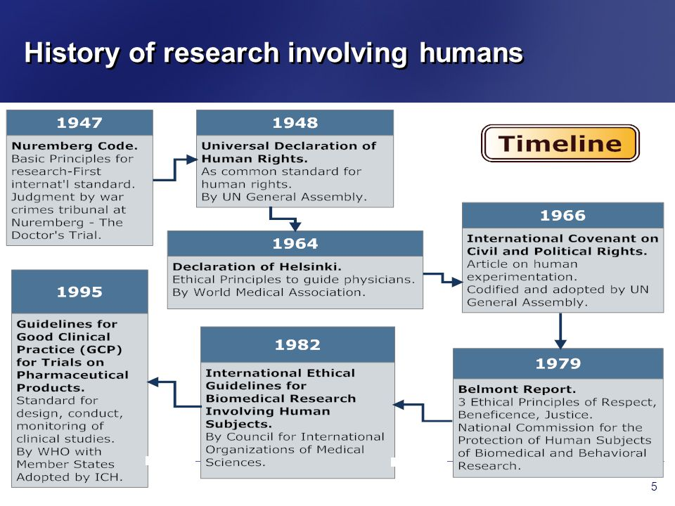 History of research involving humans