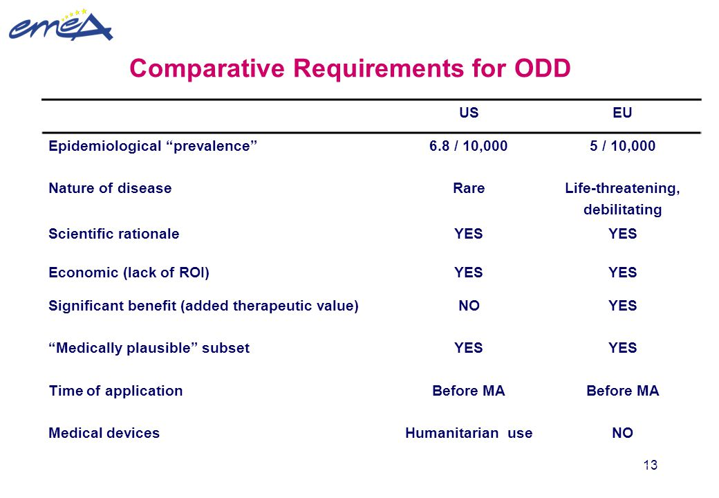 Comparative Requirements for ODD