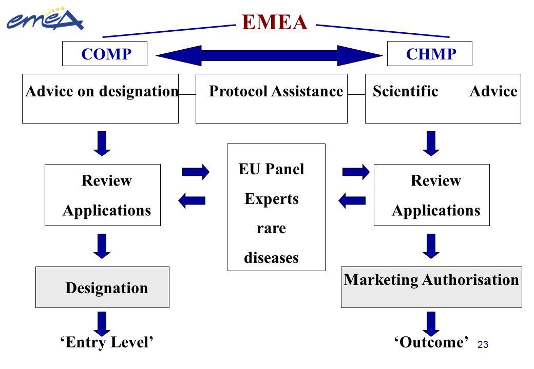 Marketing Authorisation