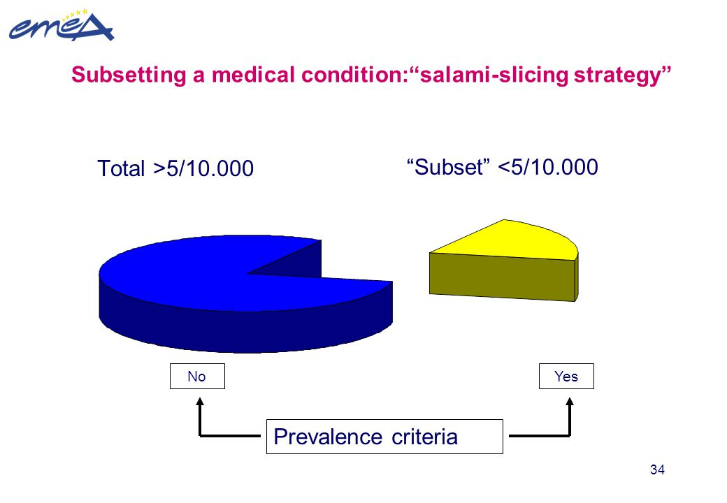 Subsetting a medical condition: salami-slicing strategy