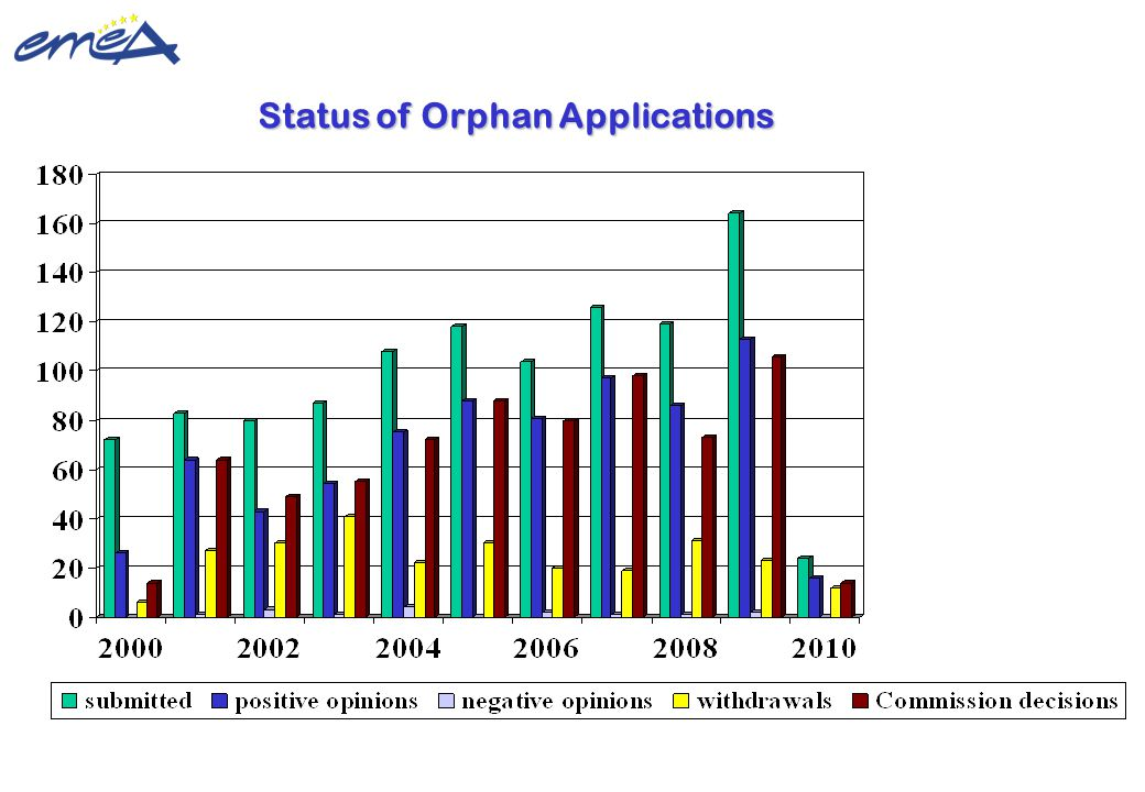 Status of Orphan Applications