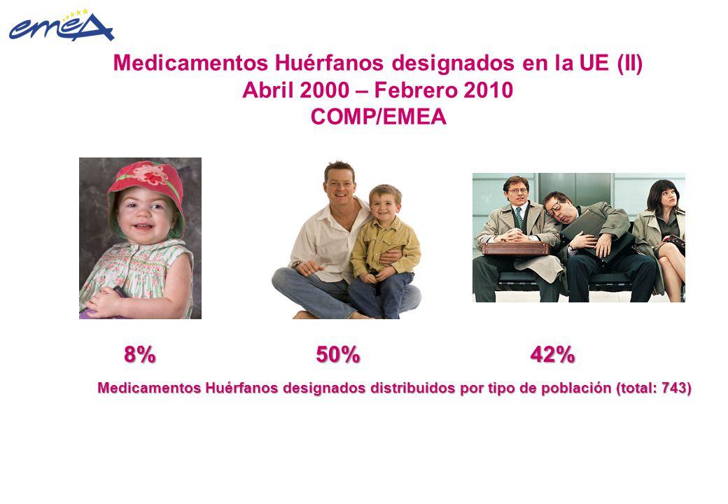 Medicamentos Huérfanos designados en la UE (II) Abril 2000 – Febrero 2010 COMP/EMEA