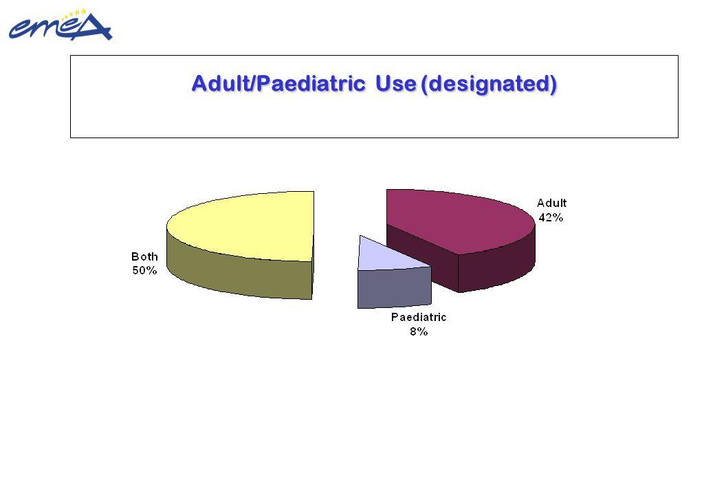 Adult/Paediatric Use (designated)