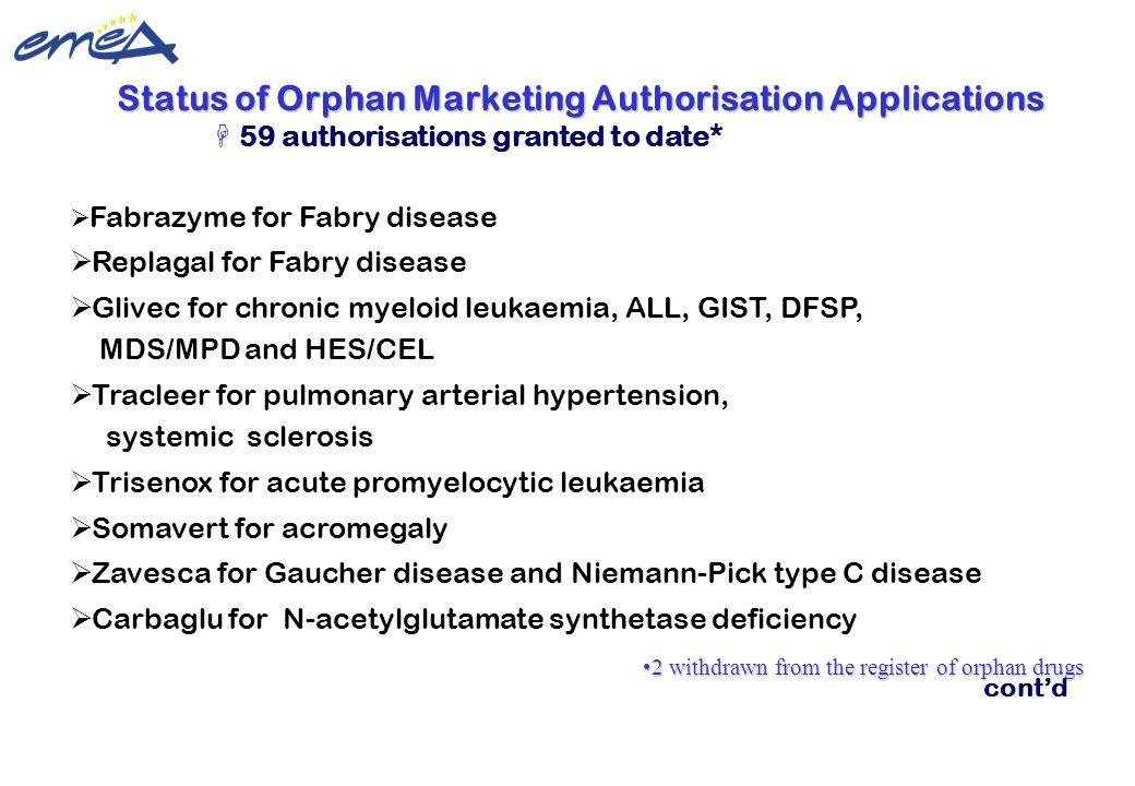 Status of Orphan Marketing Authorisation Applications