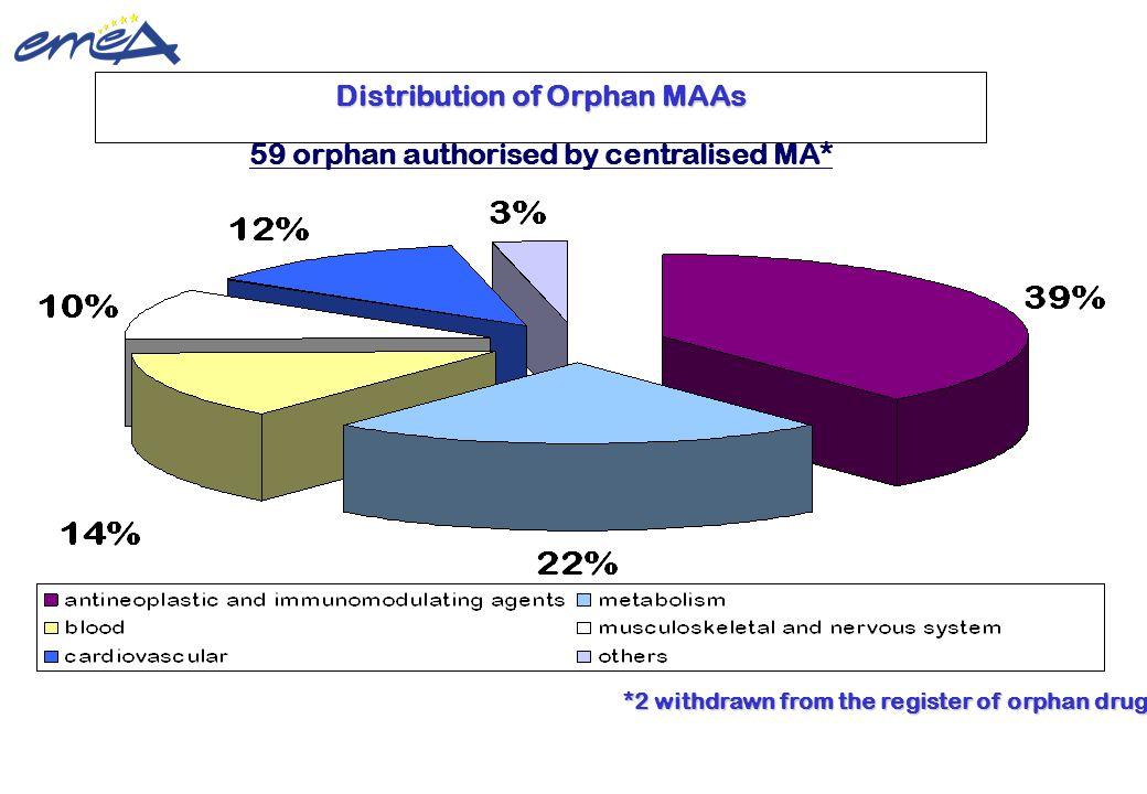 Distribution of Orphan MAAs