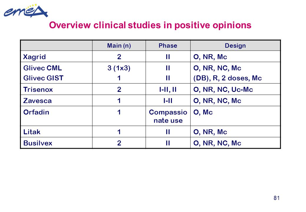 Overview clinical studies in positive opinions
