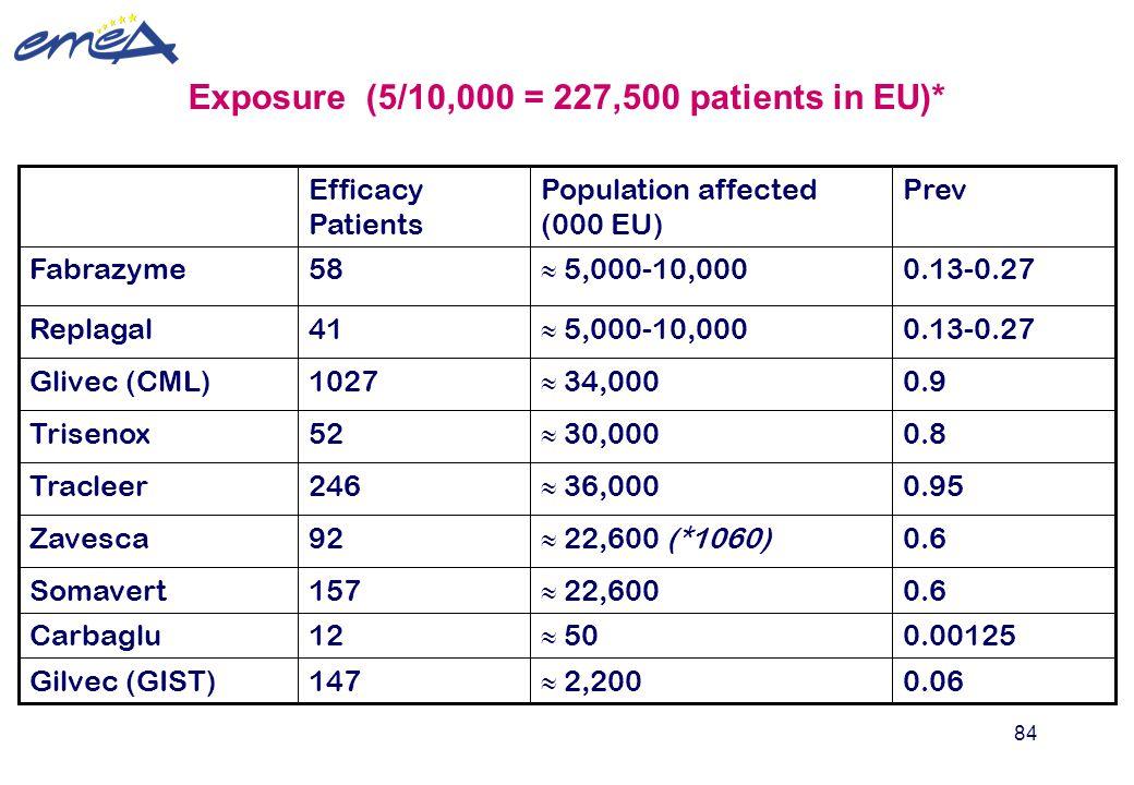 Exposure (5/10,000 = 227,500 patients in EU)*