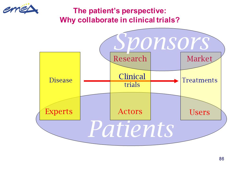 The patient's perspective: Why collaborate in clinical trials