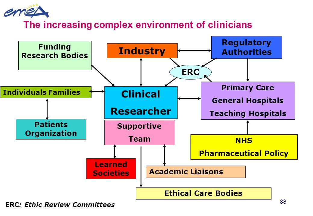 Industry Clinical Researcher