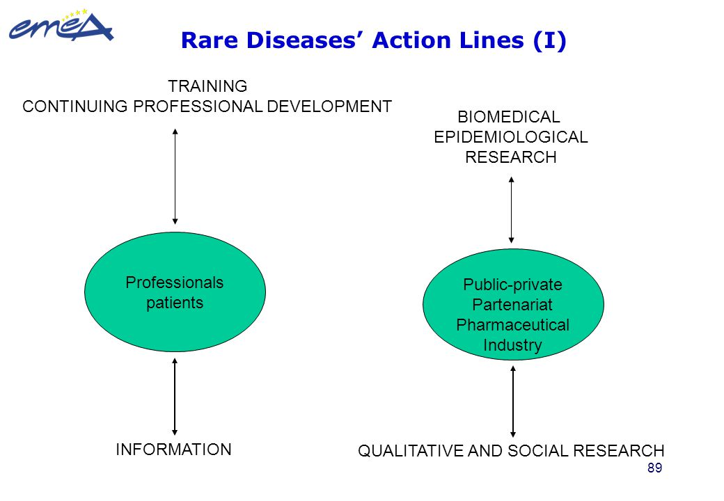 Rare Diseases' Action Lines (I)
