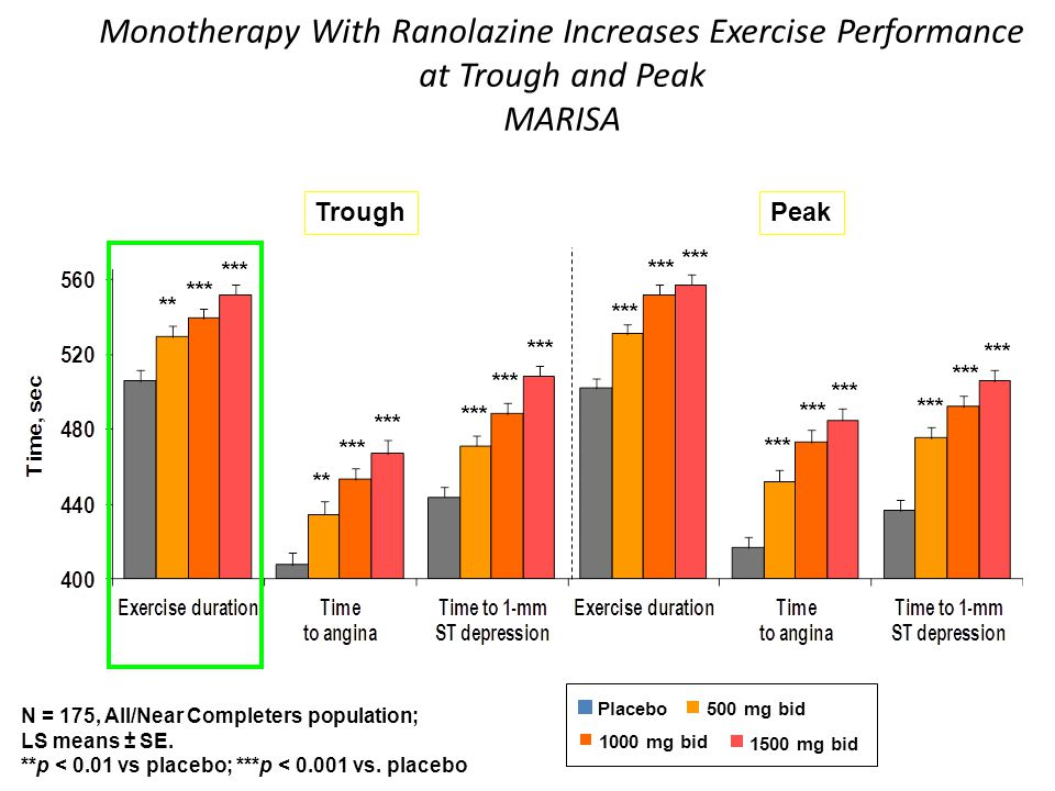 Monotherapy With Ranolazine Increases Exercise Performance at Trough and Peak MARISA